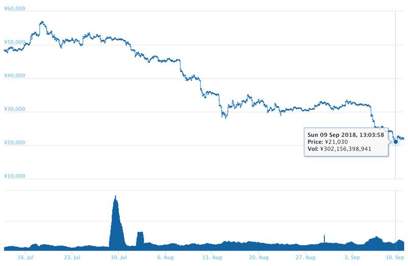 2018年9月10日 ETHのチャート(引用:coingecko.com)