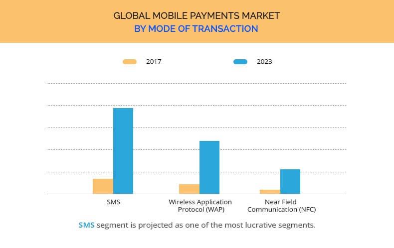 モバイル決済市場の比較(引用:alliedmarketresearch.com)