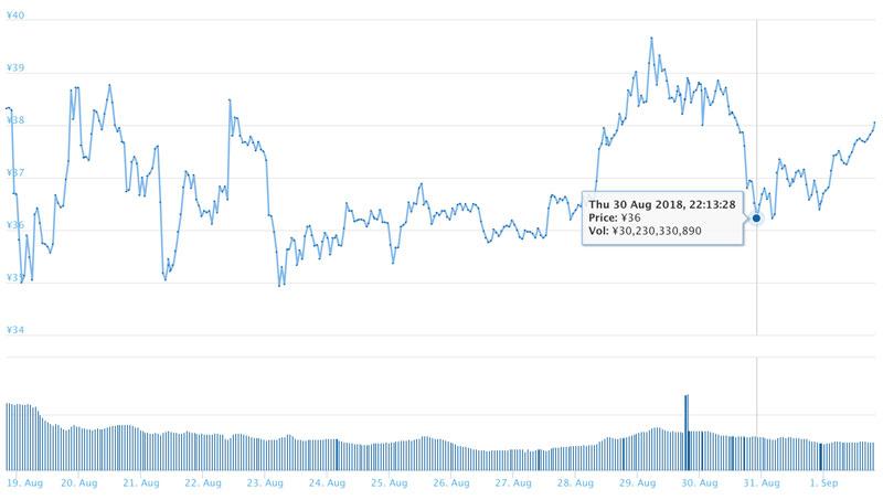 2018年9月1日 XRPのチャート(引用:coingecko.com)