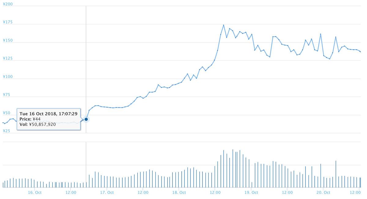2018年10月20日 ABBCのチャート(引用:coingecko.com)
