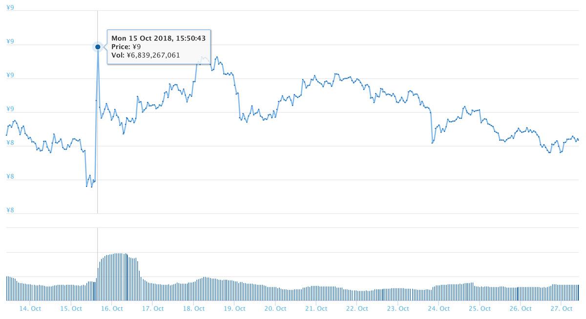 2018年10月27日 ADAのチャート(引用:coingecko.com)