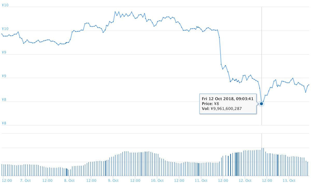 2018年10月13日 ADAのチャート(引用:coingecko.com)