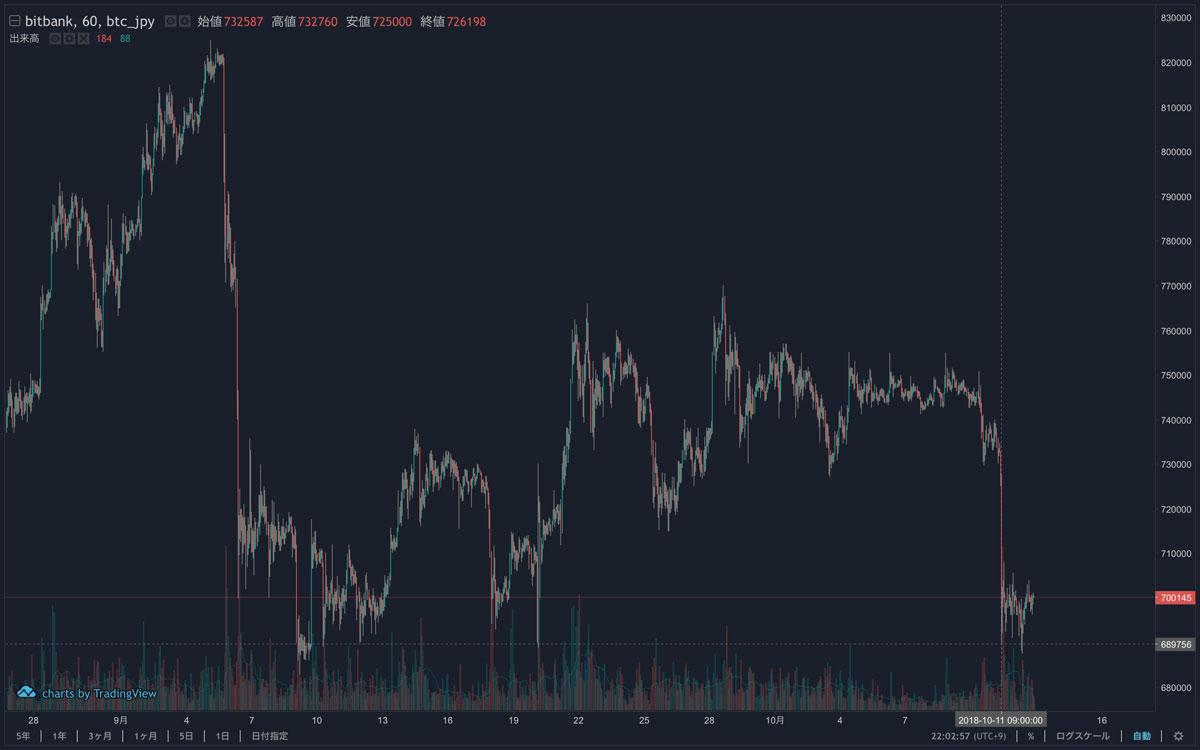 2018年8月28〜10月12日 ビットコインのチャート(引用:bitbank)