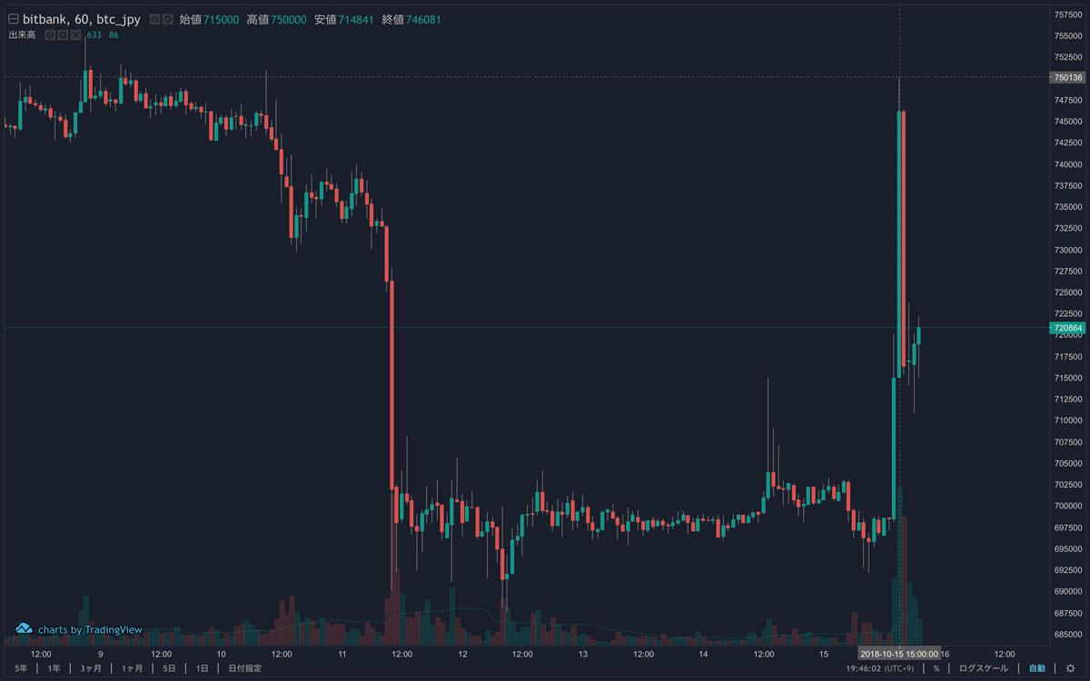 2018年10月15日 ビットコインのチャート(引用:bitbank)