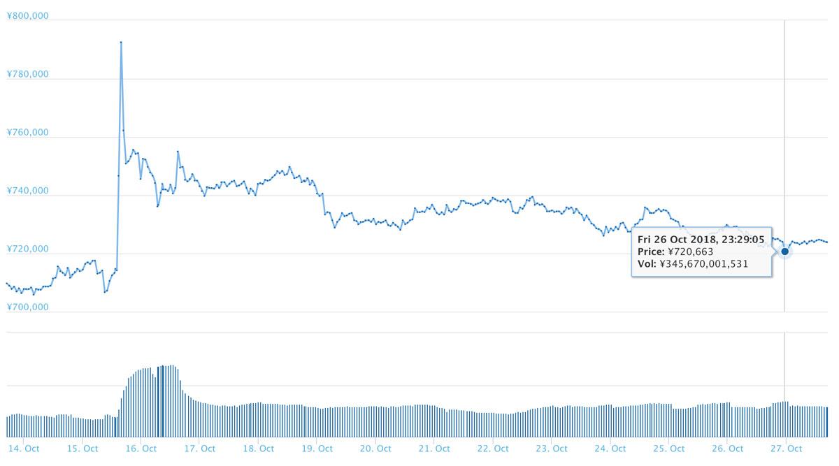 2018月10月27日 BTCのチャート(引用:coingecko.com)