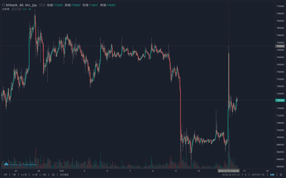 2018年10月16日 ビットコインのチャート(引用:bitbank)