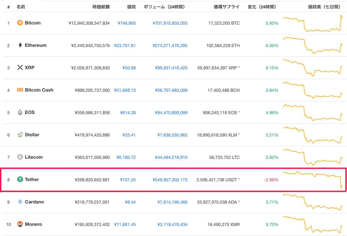 2018年10月15日 時価総額トップ10位の仮想通貨価格(引用:coinmarketcap.com)
