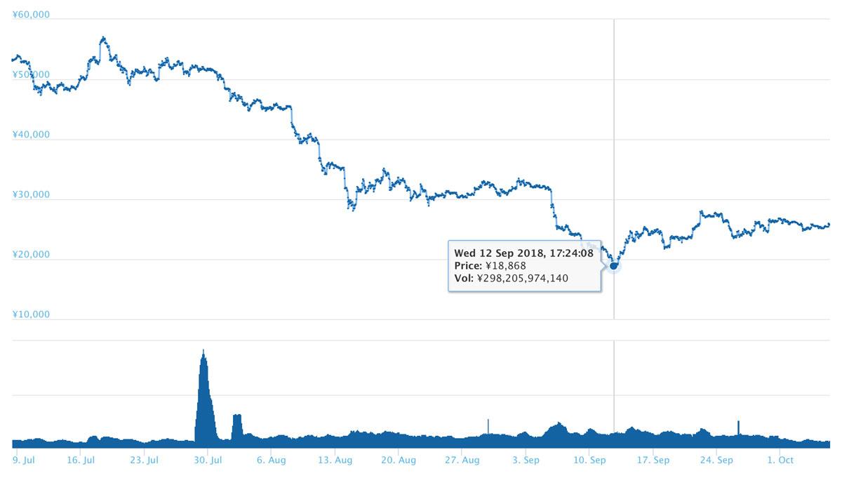 2018年10月6日 ETHのチャート(引用:coingecko.com)