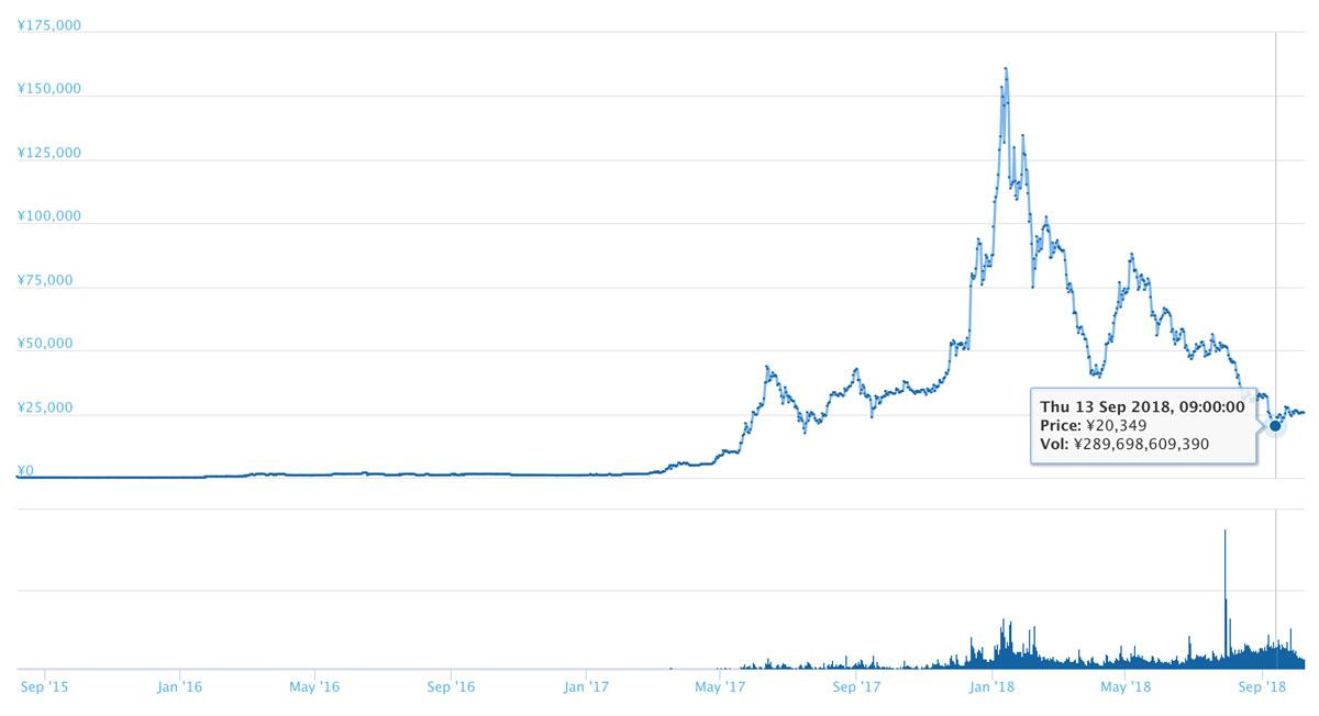 ETHの長期的なチャート(引用:coingecko.com)