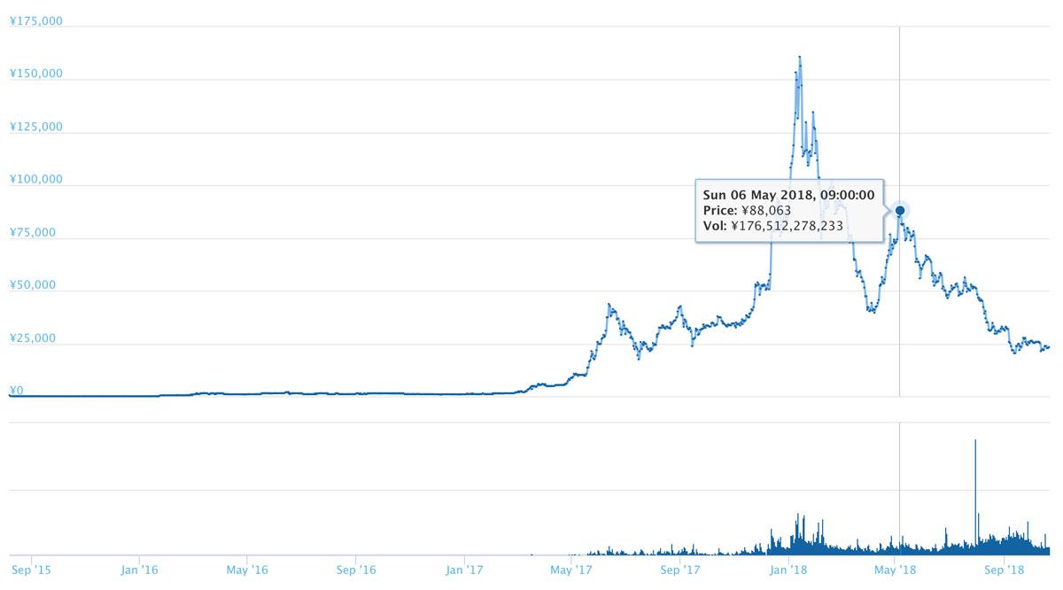 イーサリアムの長期チャート(引用:coingecko.com)