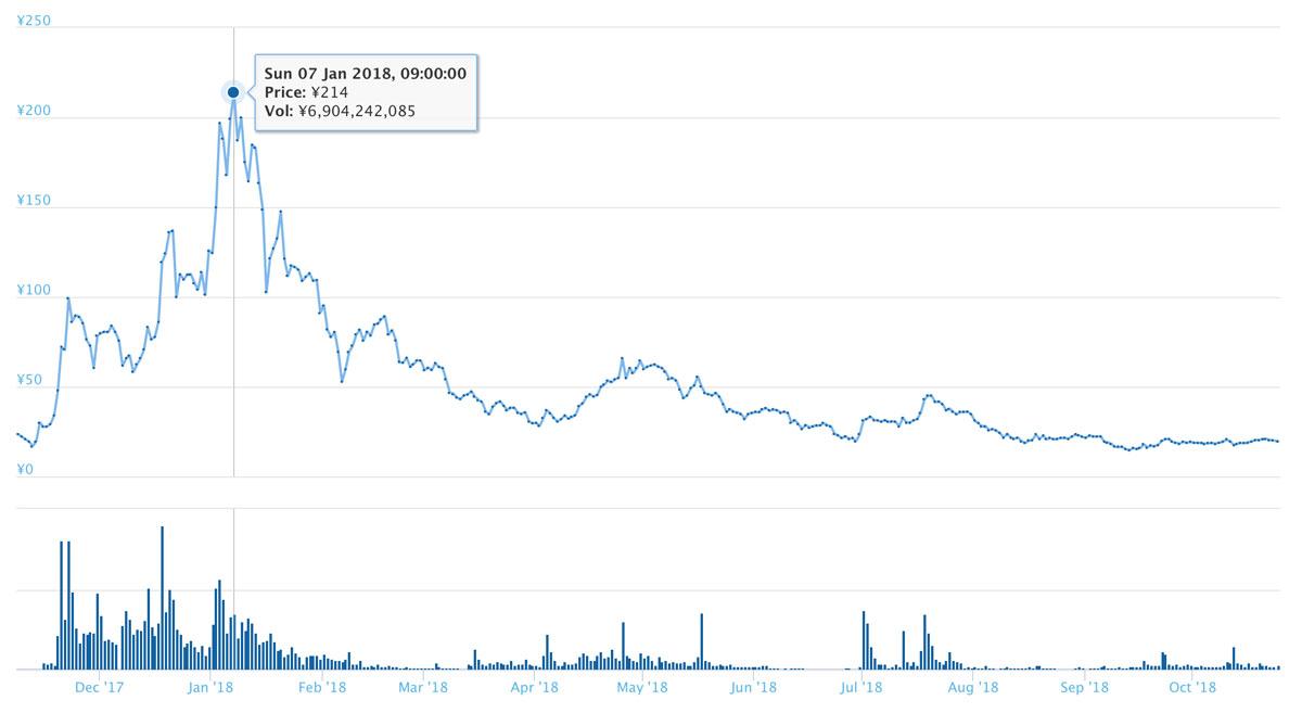 仮想通貨POWRの長期的チャート(引用:coingecko.com)