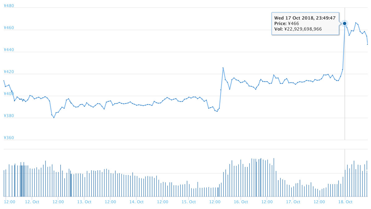 2018年10月18日 QTUMのチャート(引用:coingecko.com)