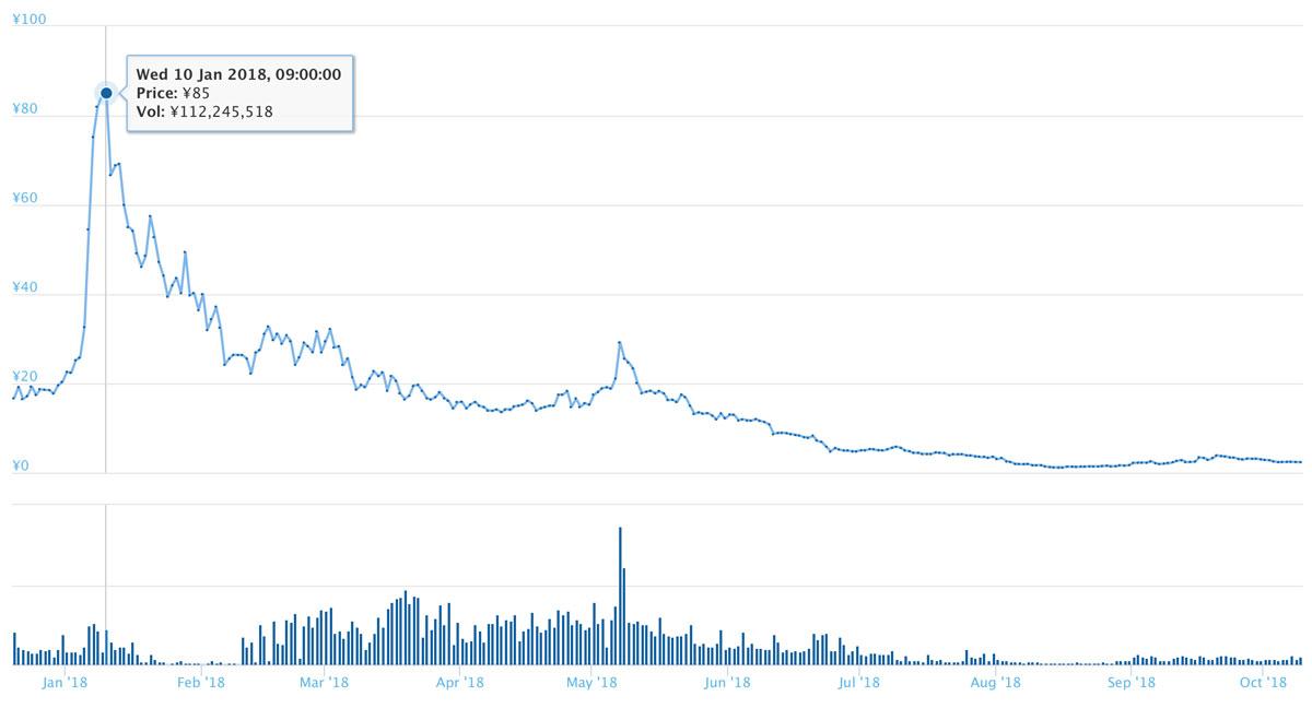 SPFのチ長期的なチャート(引用:coingecko.com)