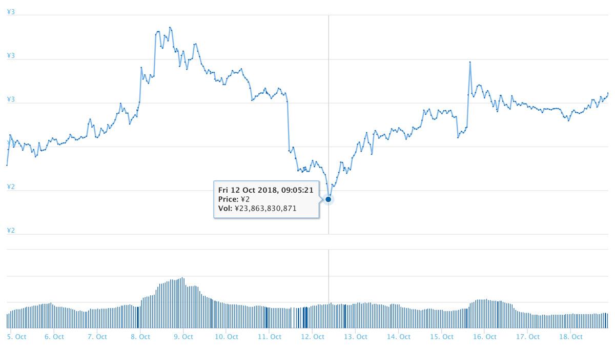 2018年10月18日 TRXのチャート(引用:coingecko.com)