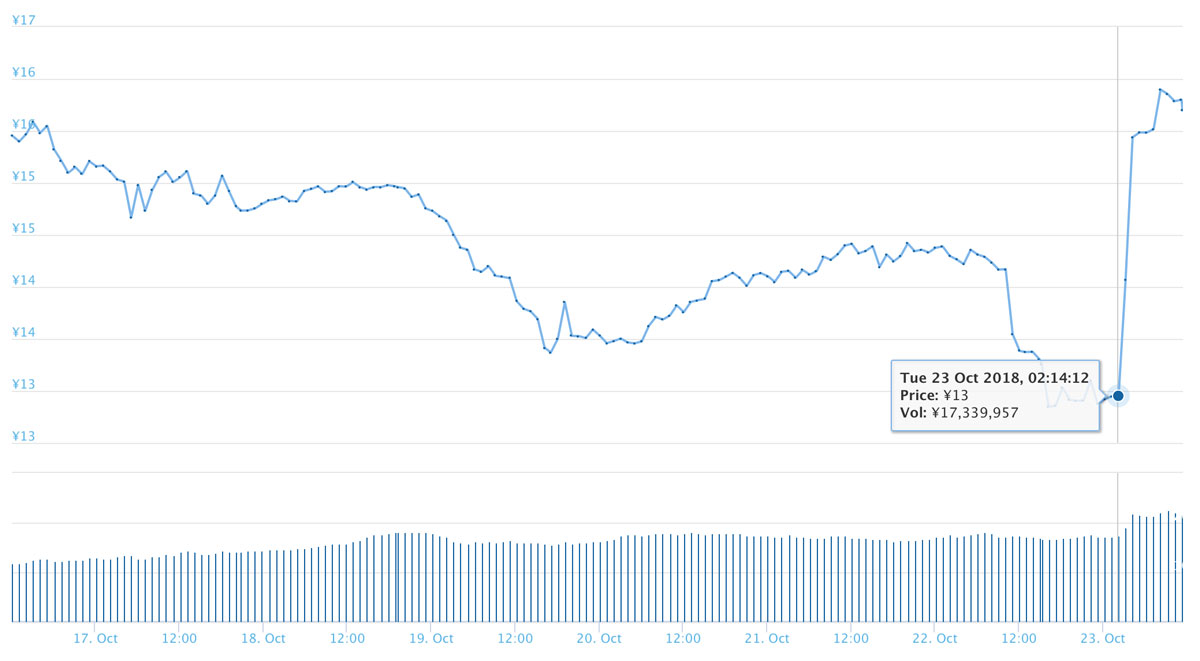 2018年10月23日 TTUのチャート(引用:coingecko.com)