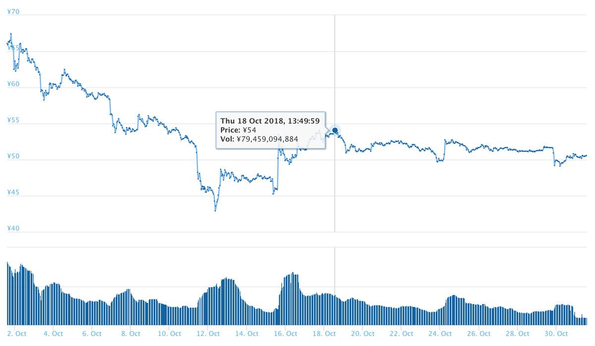 2018年10月31日 XRPのチャート(引用:coingecko.com)