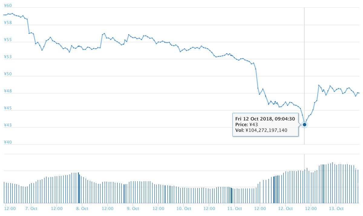 2018年10月13日 XRPのチャート(引用:coingecko.com)