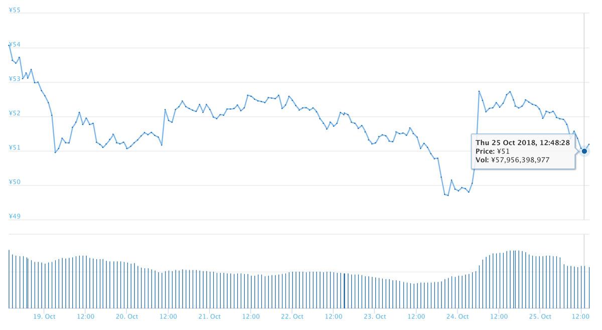 2018年10月25日 XRPのチャート(引用:coingecko.com)