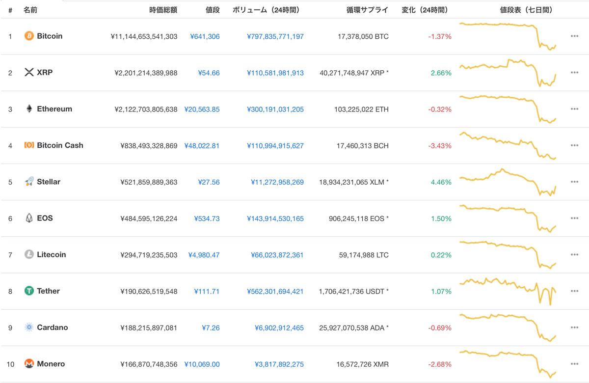 2018年11月16日 仮想通貨の時価総額ランキング(引用:coinmarketcap)