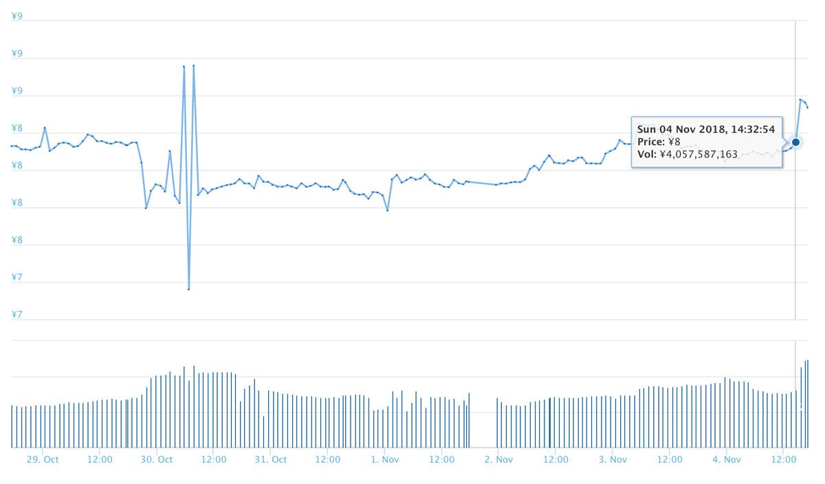 2018年11月4日 ADAのチャート(引用:coingecko.com)