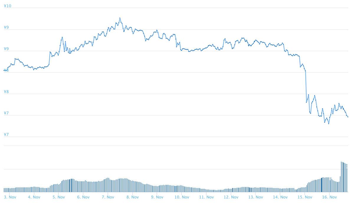 2018年11月16日 ADAのチャート(引用:coingecko.com)