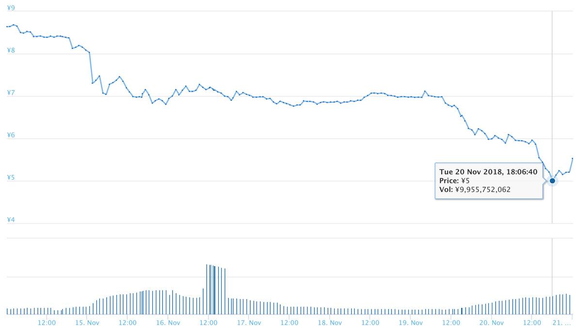 2018年11月20日 ADAのチャート(引用:coingecko.com)