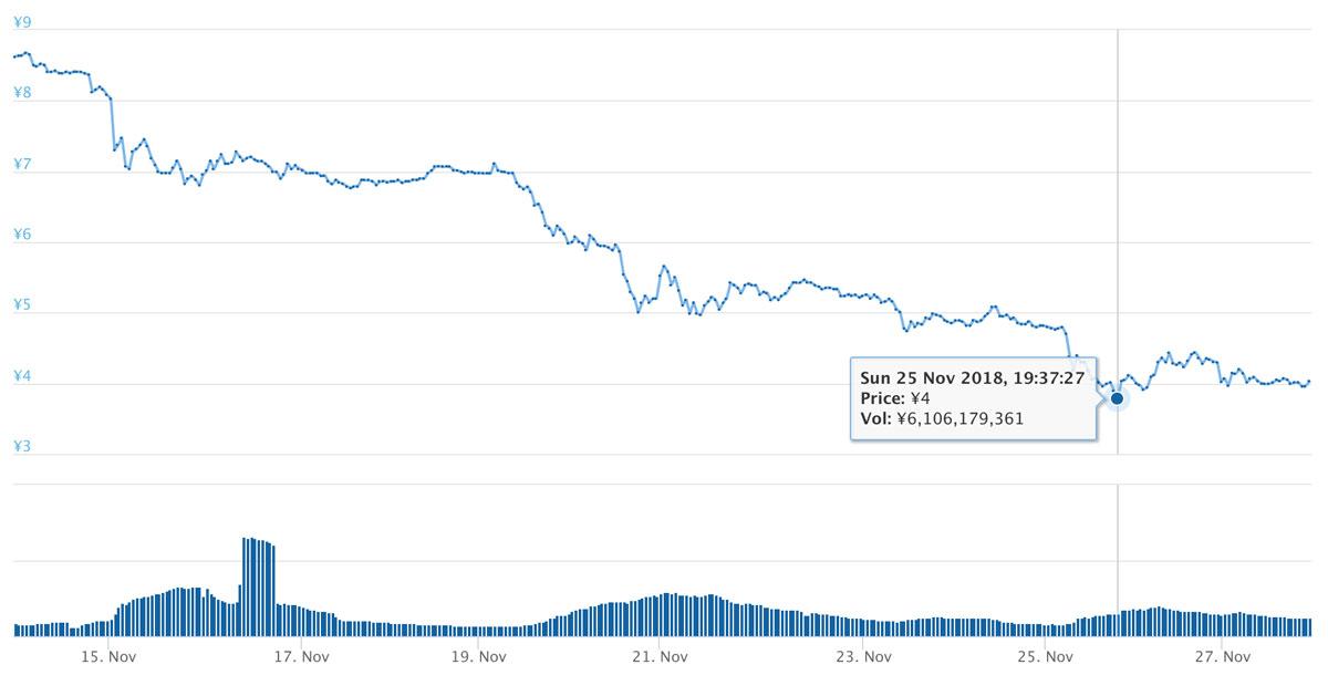 2018年11月13日〜27日 ADAのチャート(引用:coingecko.com)