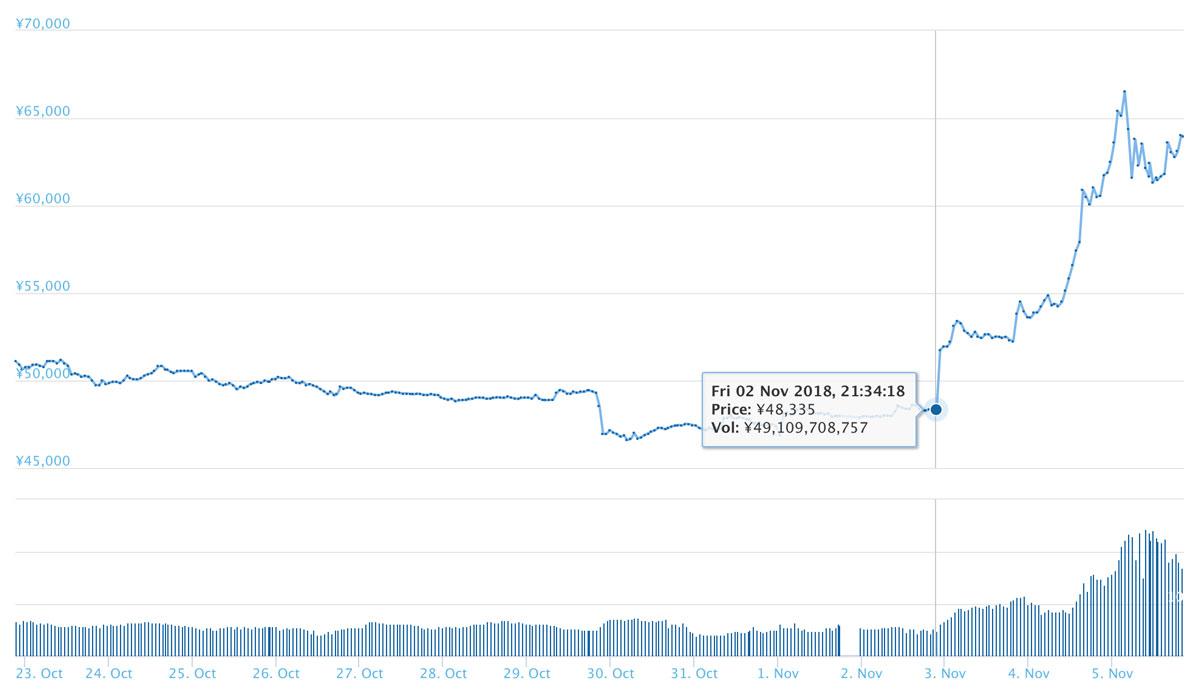 2018年11月5日 BCHのチャート(引用:coingecko.com)