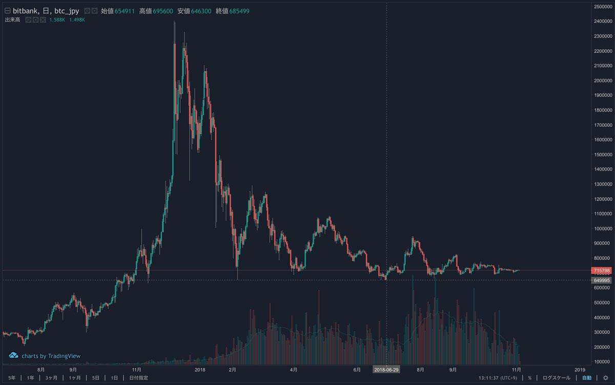 BTC/JPYの長期的なチャート(引用:bitbank)