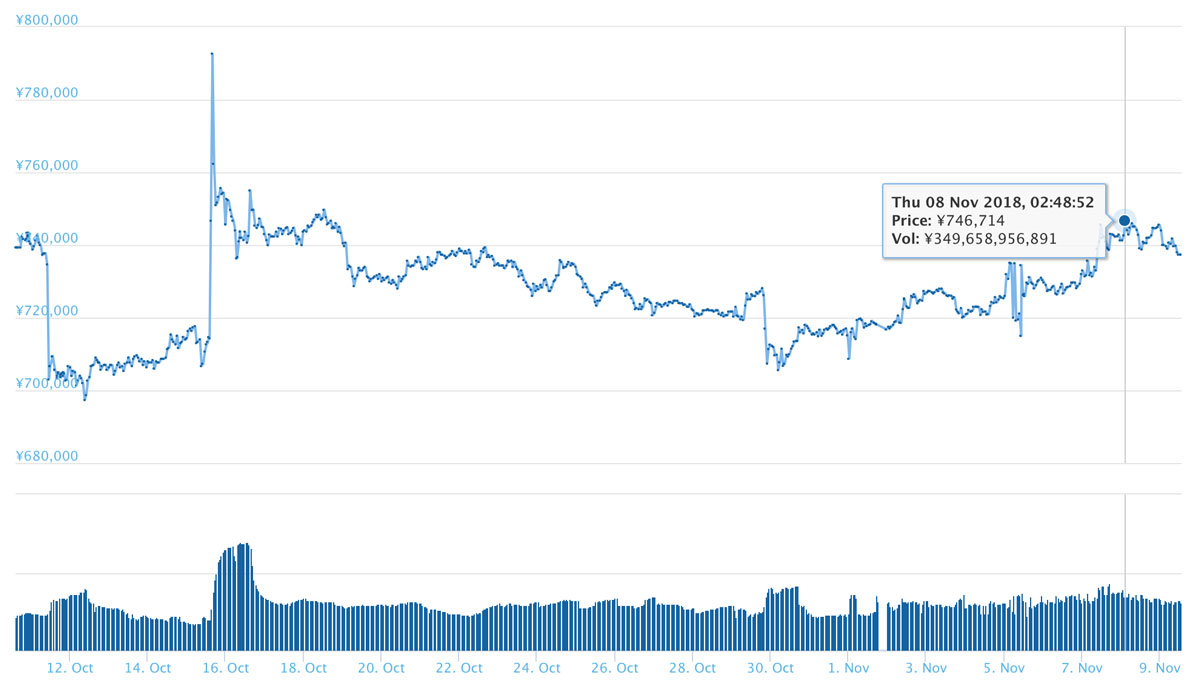 2018年11月9日 過去30日間のBTC価格推移(引用:coingecko.com)