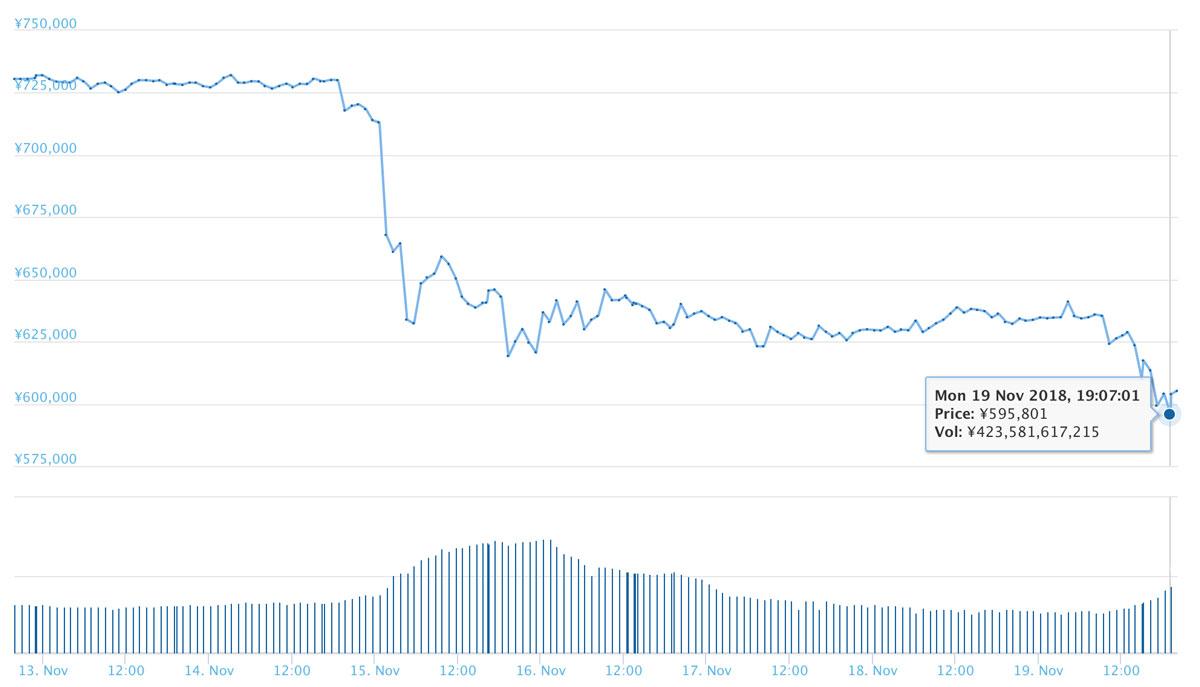 2018年11月19日 BTCのチャート(引用:coingecko.com)