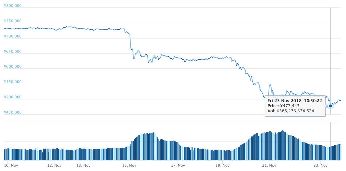 2018年11月23日 BTCのチャート(引用:coingecko.com)