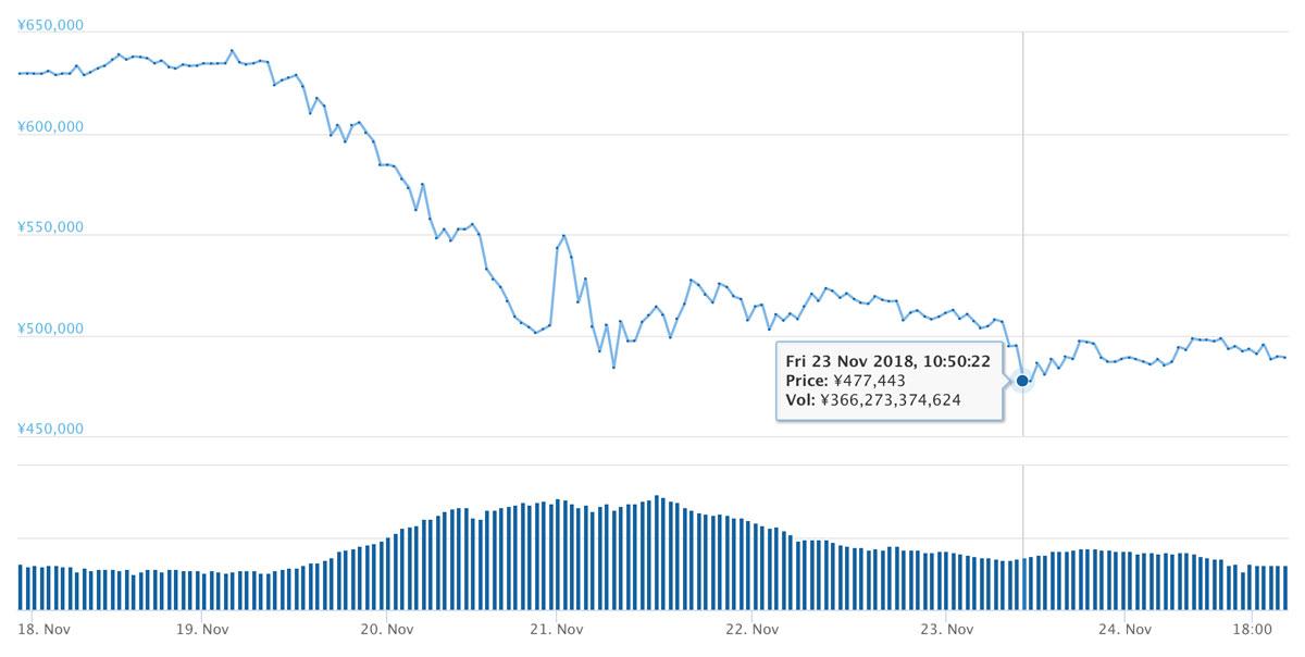 2018年11月24日 BTCのチャート(引用:coingecko.com)