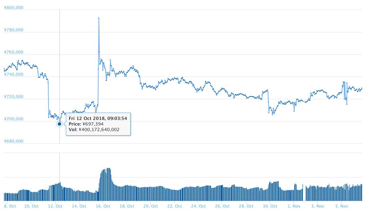 2018年11月6日 BTC過去30日間の価格推移(引用:coingecko.com)