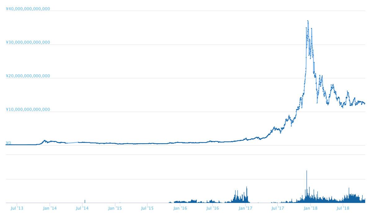 ビットコイン:時価総額の変化(引用:coingecko.com)