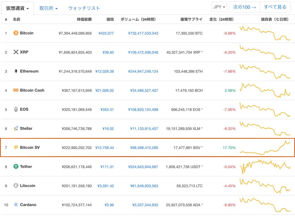2018年11月27日 CoinMarketCapの時価総額ランキング(引用:CoinMarketCap)