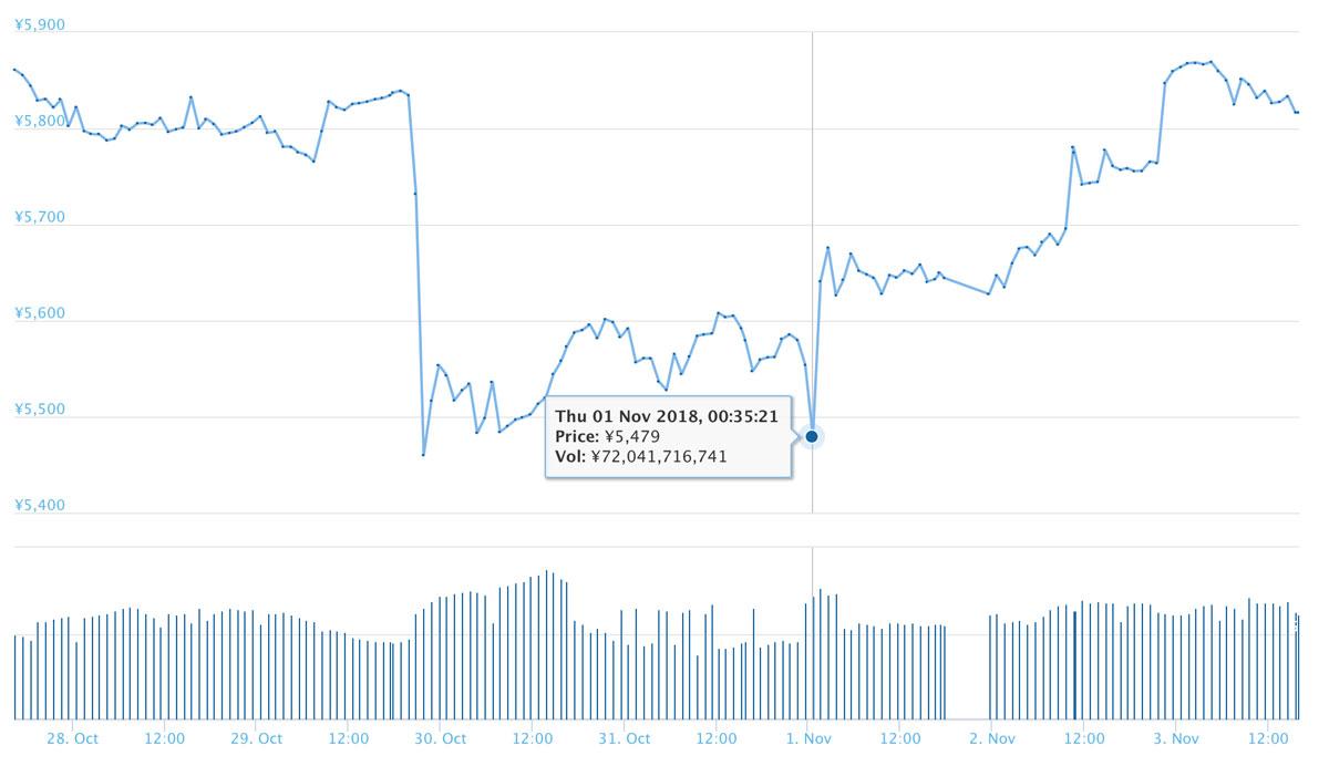 2018年11月3日 ライトコインのチャート(引用:coingecko.com)