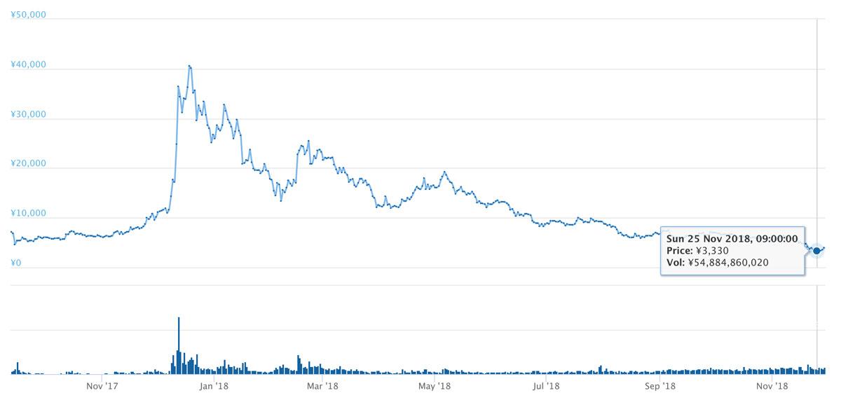 2017年9月12日〜2018年11月29日 LTCの価格推移(引用:coingecko.com)