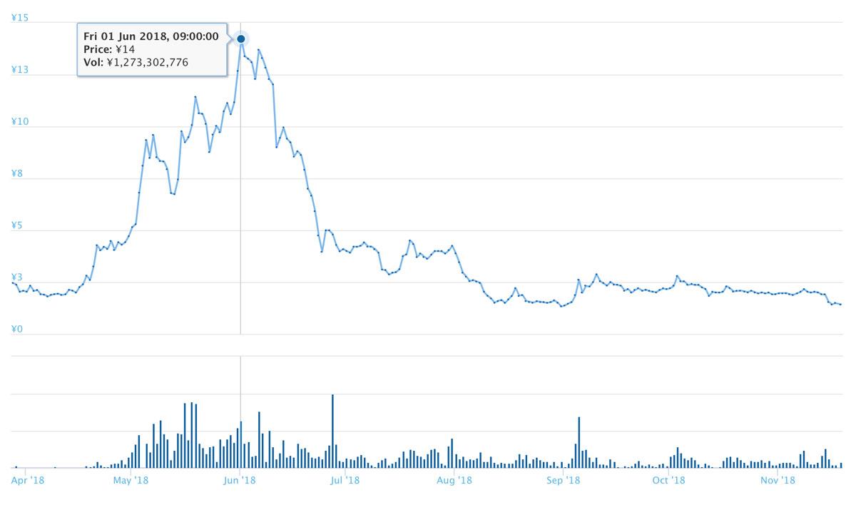2019年3月19日〜2019年9月14日 LYMトークンの価格推移(引用:coingecko.com)