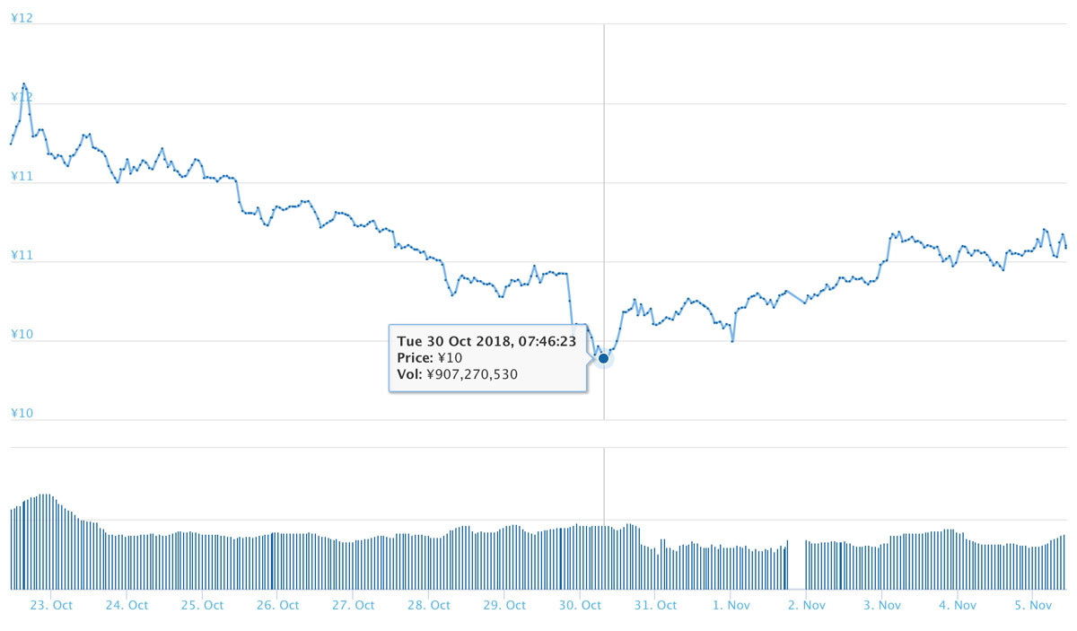 2018年11月5日 XEMのチャート(引用:coingecko.com)