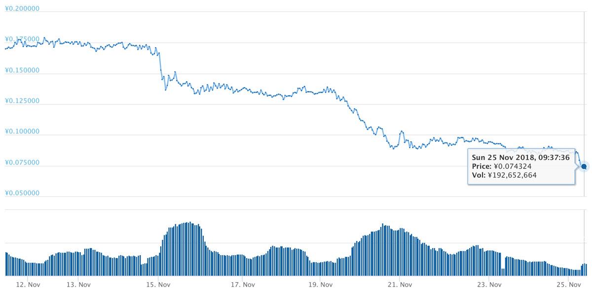 2018年11月11日〜11月25日 NPXSのチャート(引用:coingecko.com)