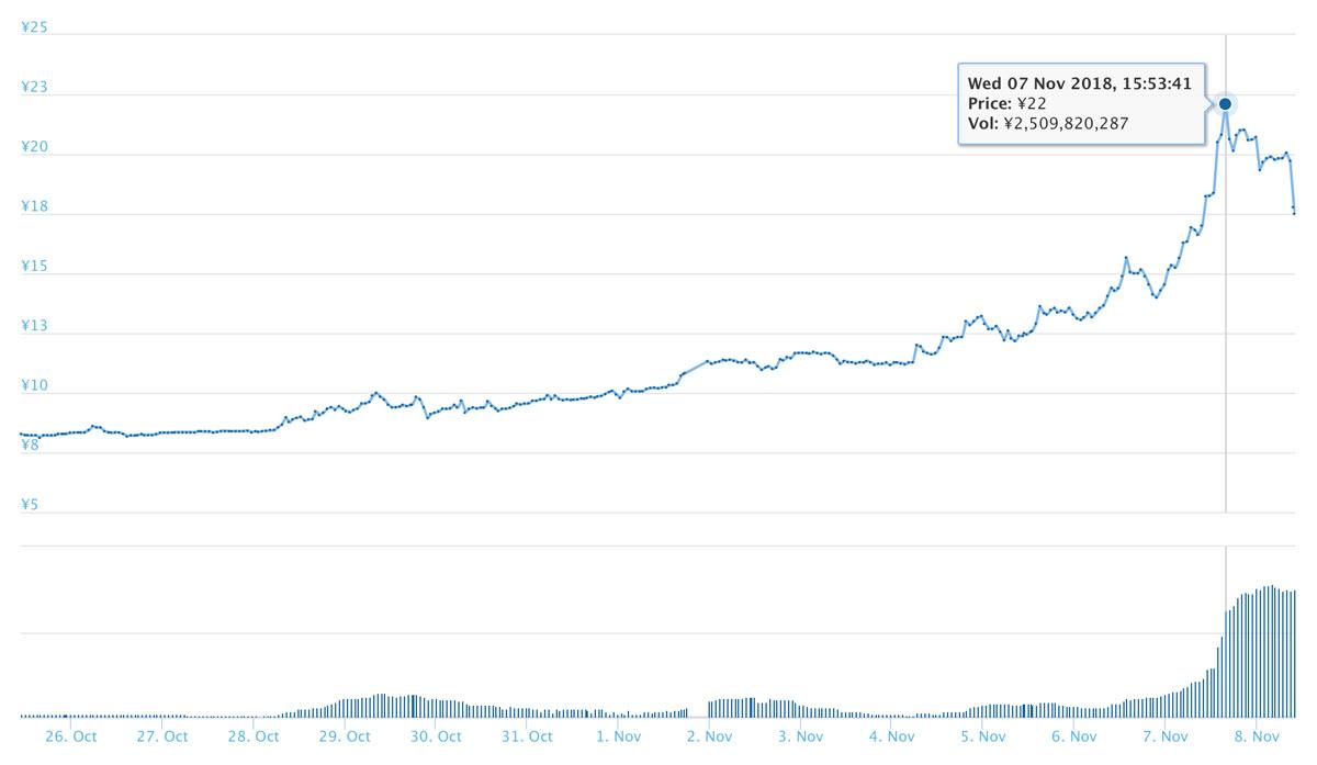 2018年11月8日 SRNのチャート(引用:coingecko.com)