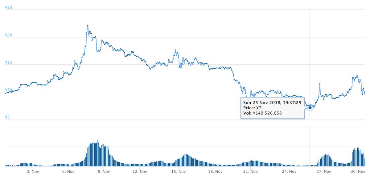 2018年10月31日〜2018年11月30日 SRNのチャート(引用:coingecko.com)