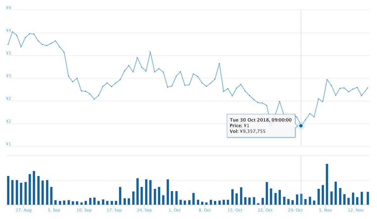 2018年8月23日〜11月14日 TERNの価格推移(引用:coingecko.com)