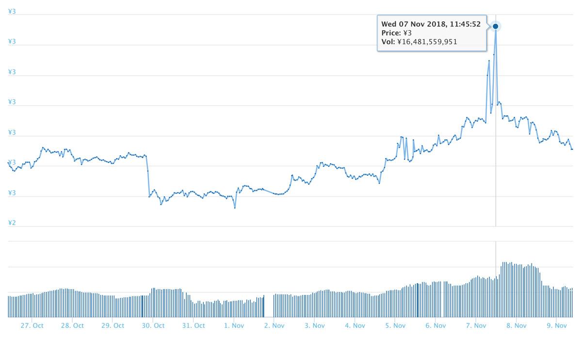 2018年11月9日 TRXのチャート(引用:coingecko.com)