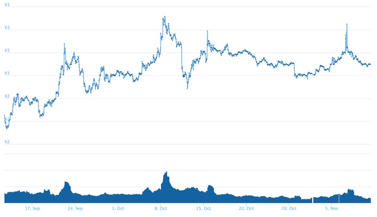 過去2ヶ月間のTRX価格推移(引用:coingecko.com)