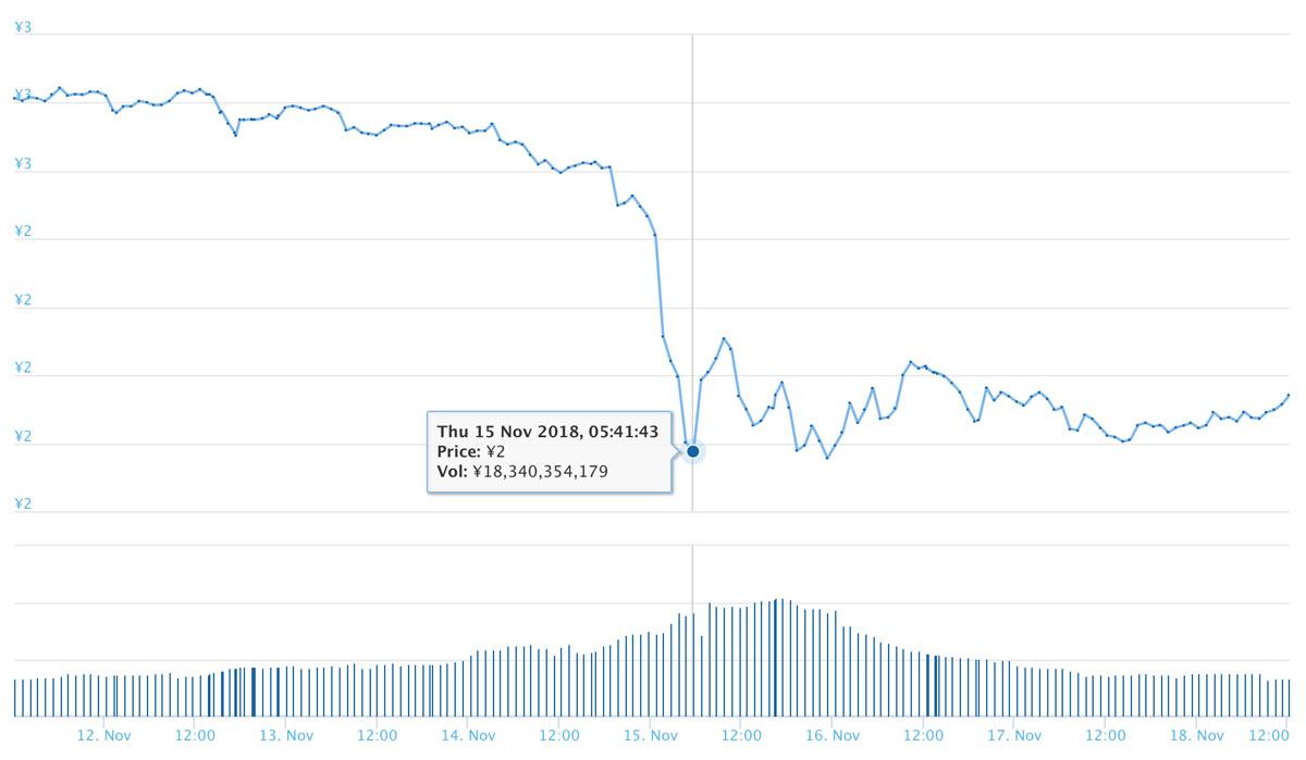 2018年11月18日 TRXのチャート(引用:coingecko.com)