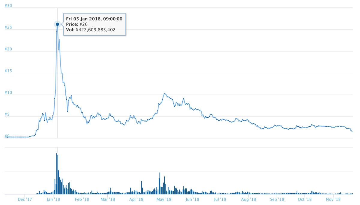2017年11月9日〜2018年11月21日 TRXのチャート(引用:coingecko.com)