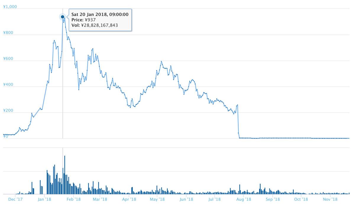 VETの長期的なチャート(引用:coingecko.com)