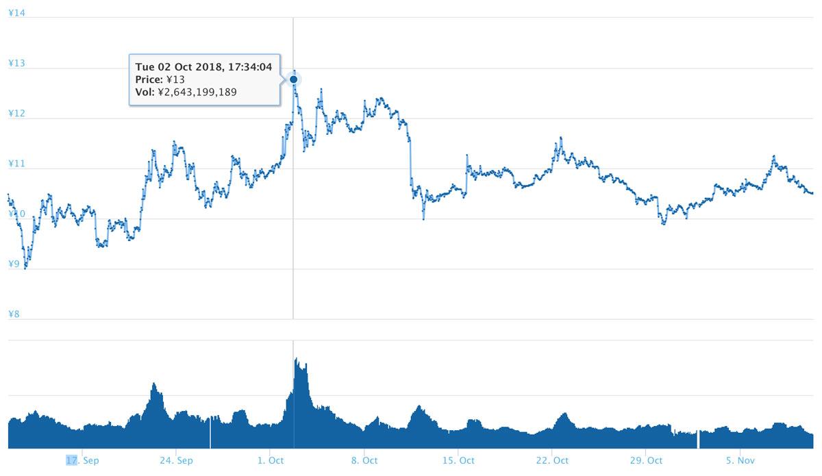 過去2ヶ月間のXEM価格推移(引用:coingecko.com)